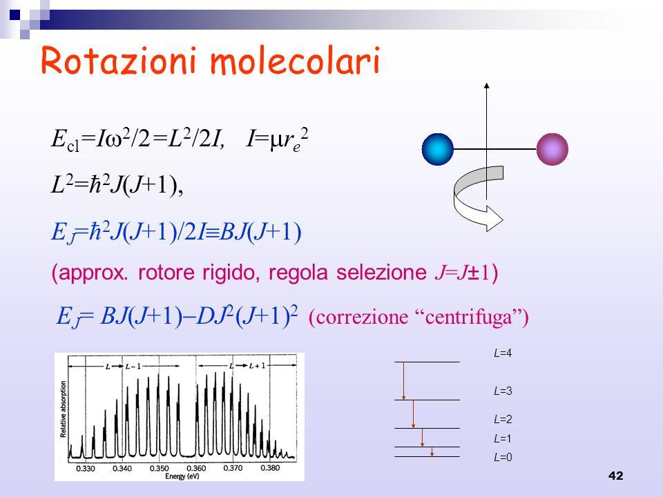Rotazioni molecolari Ecl=I2/2=L2/2I, I=re2 L2=ħ2J(J+1),
