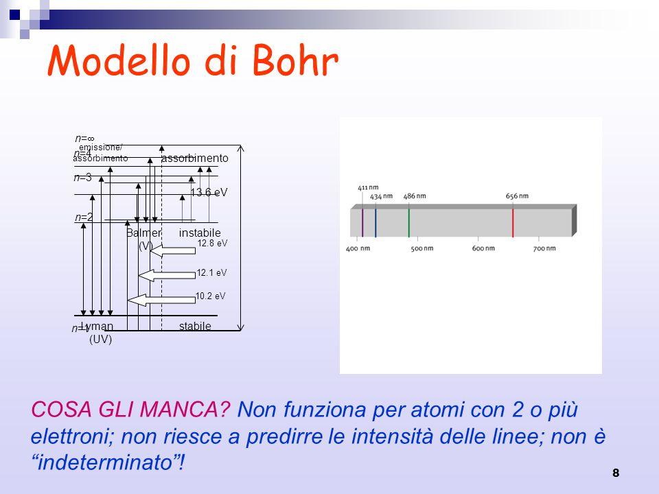 Modello di Bohr n=1. n=2. n=3. n=4. n= 13.6 eV. 10.2 eV. 12.1 eV. 12.8 eV. Lyman. (UV) Balmer.