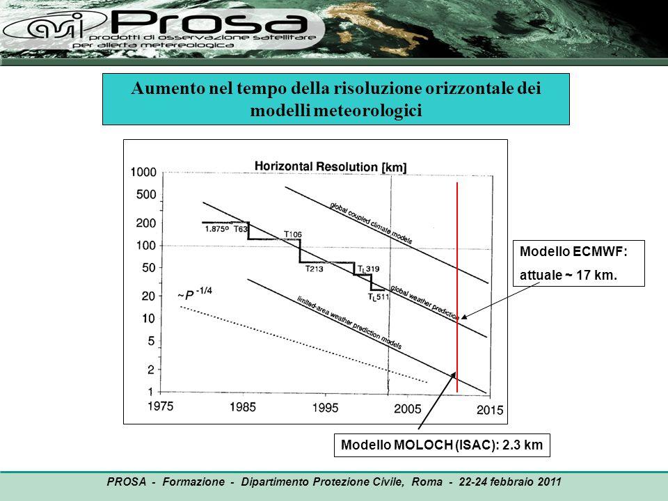 Aumento nel tempo della risoluzione orizzontale dei modelli meteorologici