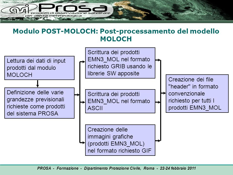 Modulo POST-MOLOCH: Post-processamento del modello MOLOCH