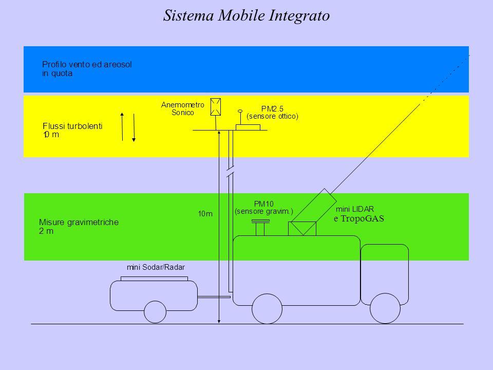 Sistema Mobile Integrato