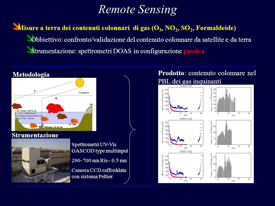 Remote Sensing Misure a terra dei contenuti colonnari di gas (O3, NO2, SO2, Formaldeide)