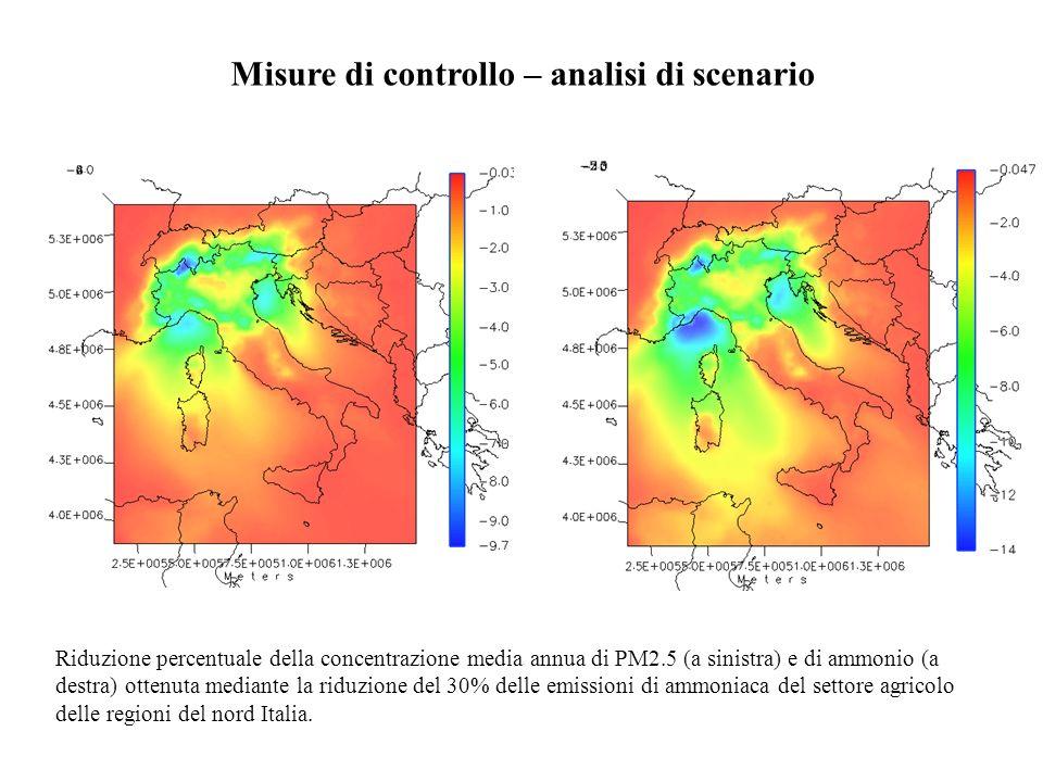 Misure di controllo – analisi di scenario