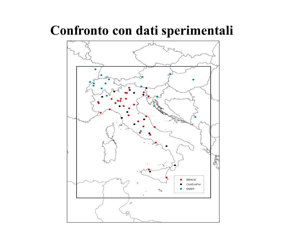 Confronto con dati sperimentali