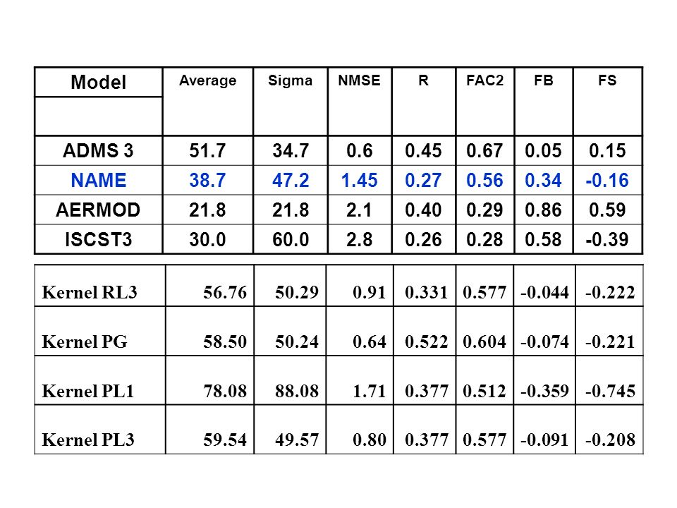 Model Average. Sigma. NMSE. R. FAC2. FB. FS. ADMS 3. 51.7. 34.7. 0.6. 0.45. 0.67. 0.05.
