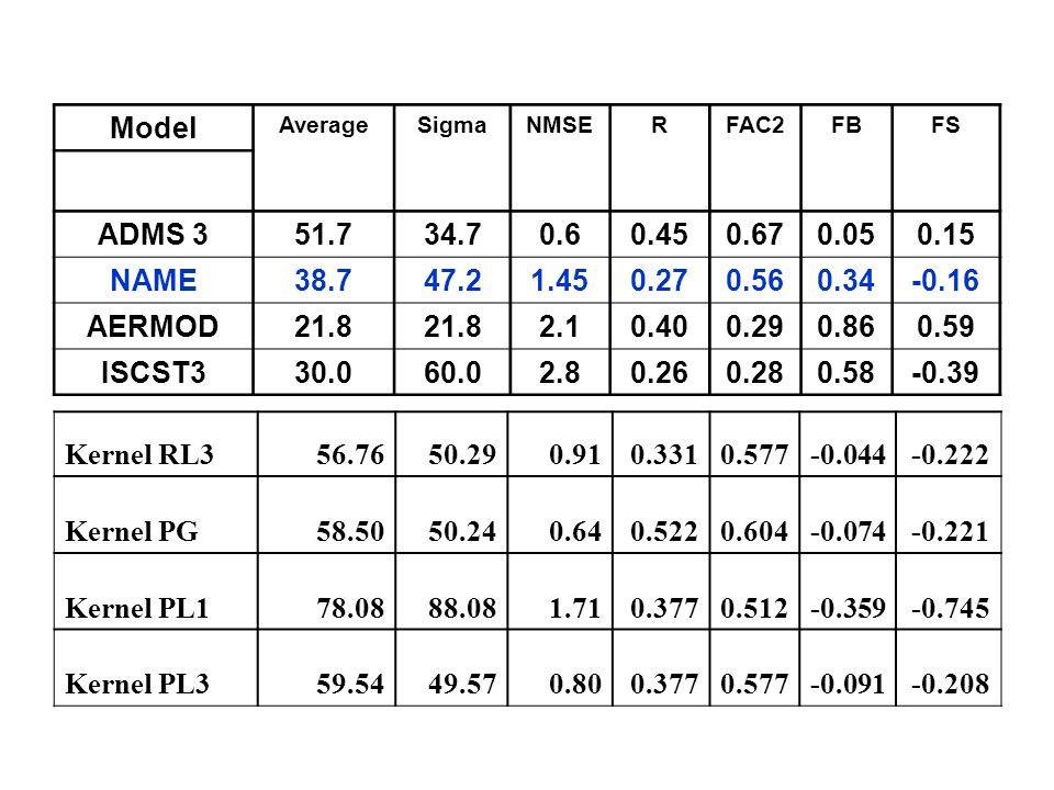 ModelAverage. Sigma. NMSE. R. FAC2. FB. FS. ADMS 3. 51.7. 34.7. 0.6. 0.45. 0.67. 0.05. 0.15. NAME. 38.7.