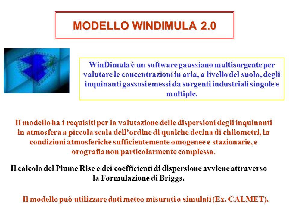 Il modello può utilizzare dati meteo misurati o simulati (Ex. CALMET).
