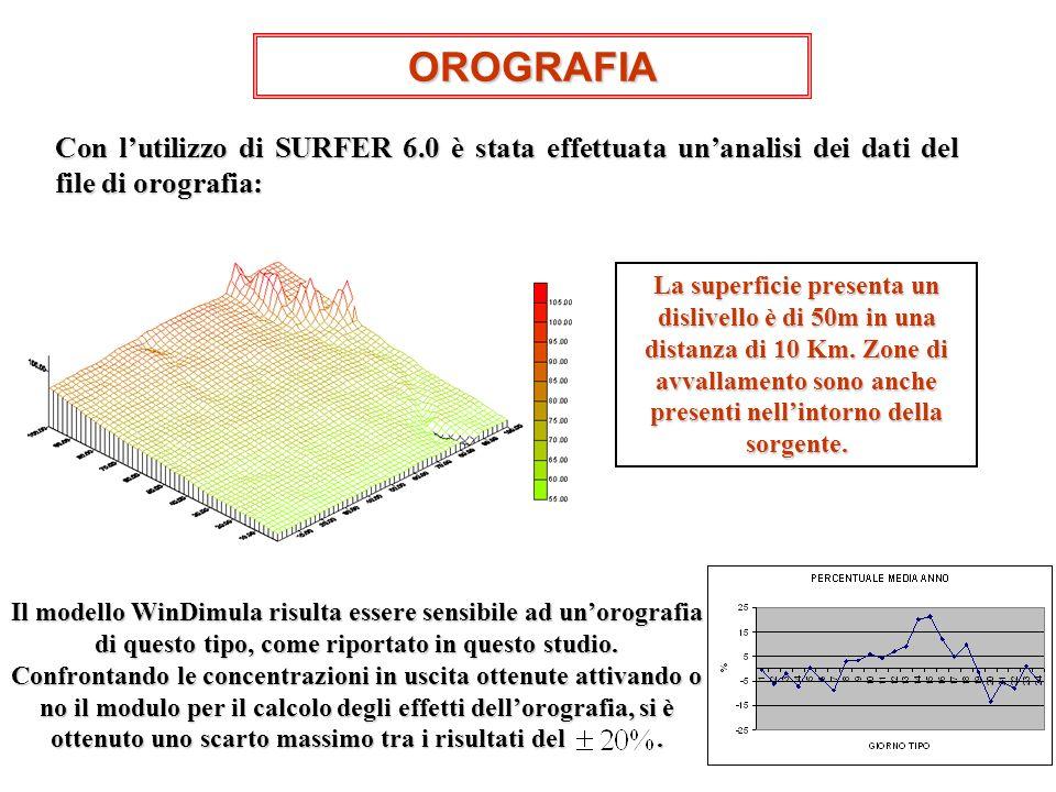OROGRAFIA Con l'utilizzo di SURFER 6.0 è stata effettuata un'analisi dei dati del file di orografia: