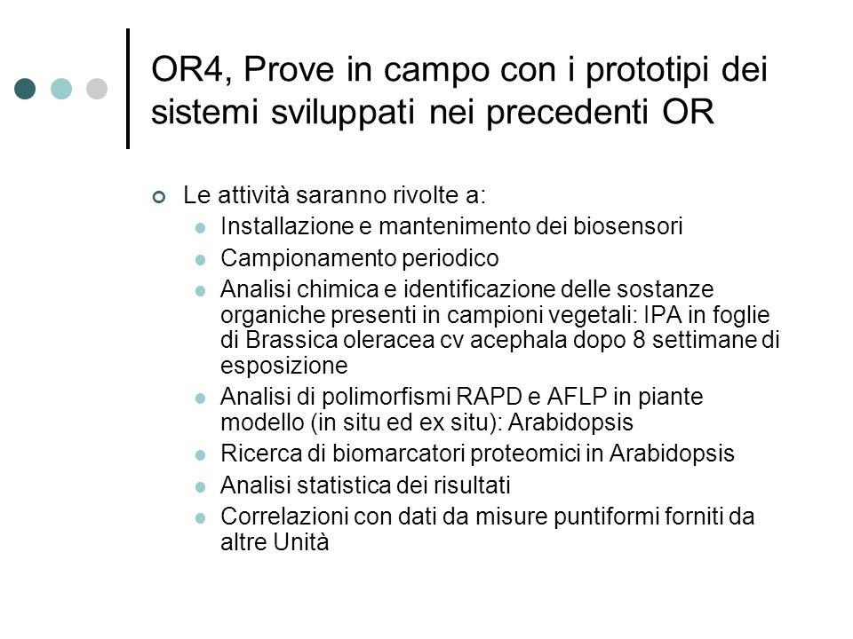 OR4, Prove in campo con i prototipi dei sistemi sviluppati nei precedenti OR