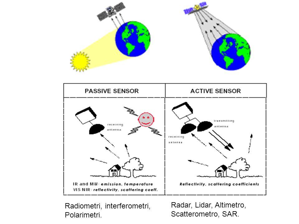Radiometri, interferometri,