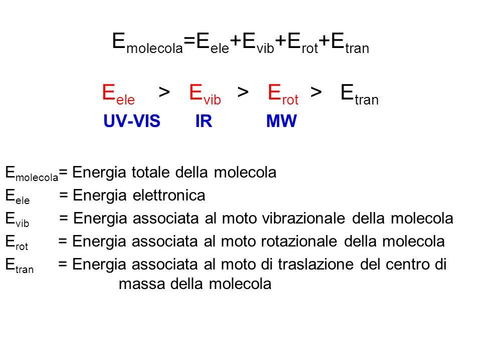 Emolecola=Eele+Evib+Erot+Etran Eele > Evib > Erot > Etran