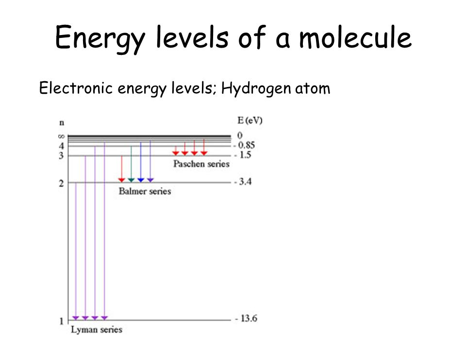 Energy levels of a molecule