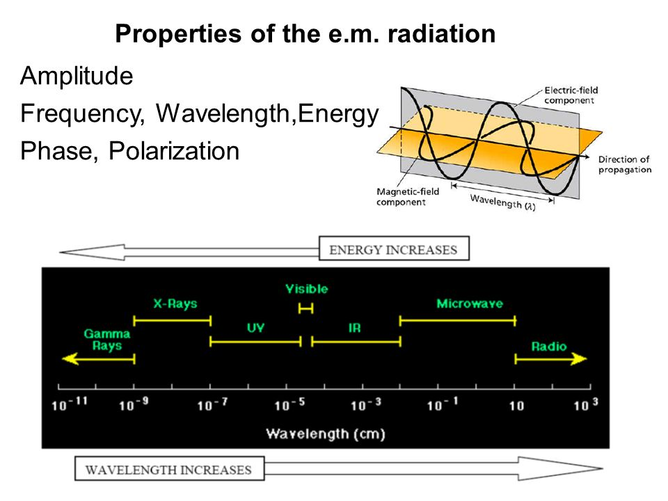 Properties of the e.m. radiation