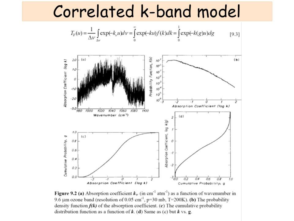 Correlated k-band model