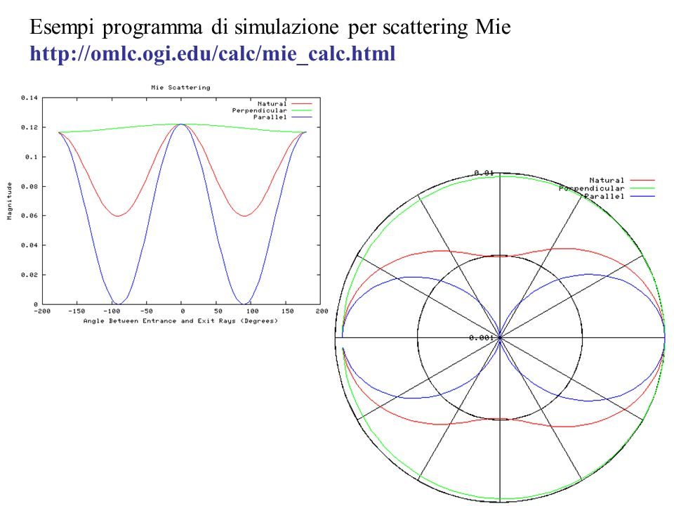 Esempi programma di simulazione per scattering Mie http://omlc. ogi