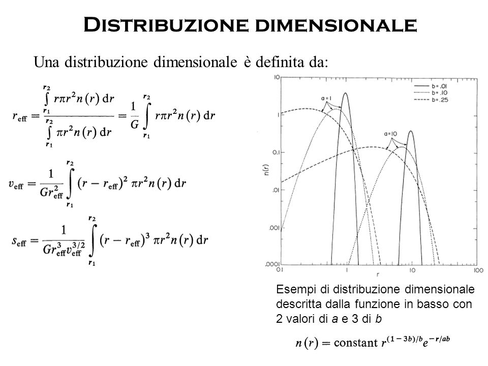 Distribuzione dimensionale