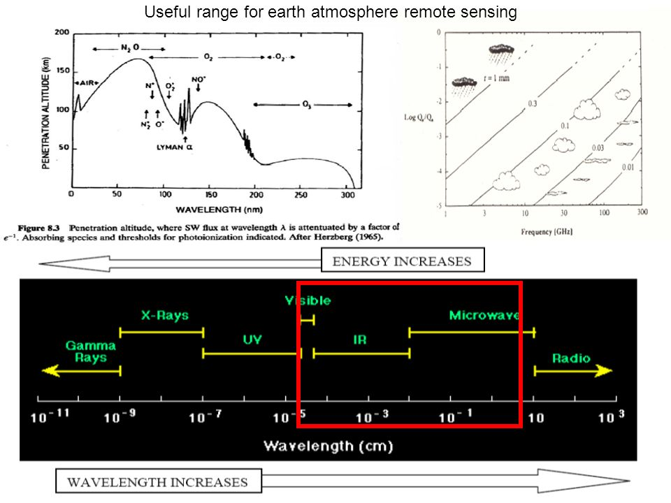 Useful range for earth atmosphere remote sensing