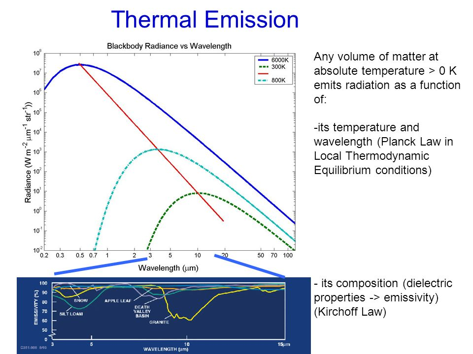 Thermal Emission Any volume of matter at absolute temperature > 0 K emits radiation as a function of: