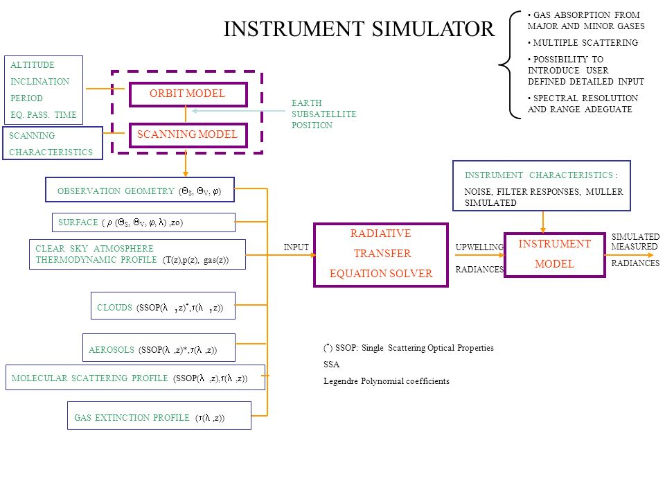 INSTRUMENT SIMULATOR ORBIT MODEL SCANNING MODEL RADIATIVE TRANSFER