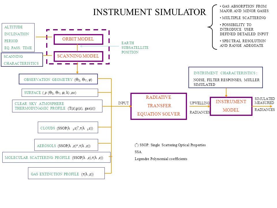 INSTRUMENT SIMULATOR ORBIT MODEL SCANNING MODEL RADIATIVE TRANSFER