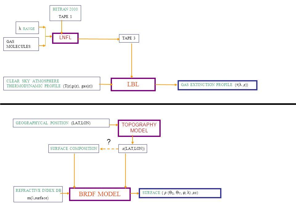 LBL BRDF MODEL LNFL TOPOGRAPHY MODEL HITRAN 2000 TAPE 1  RANGE