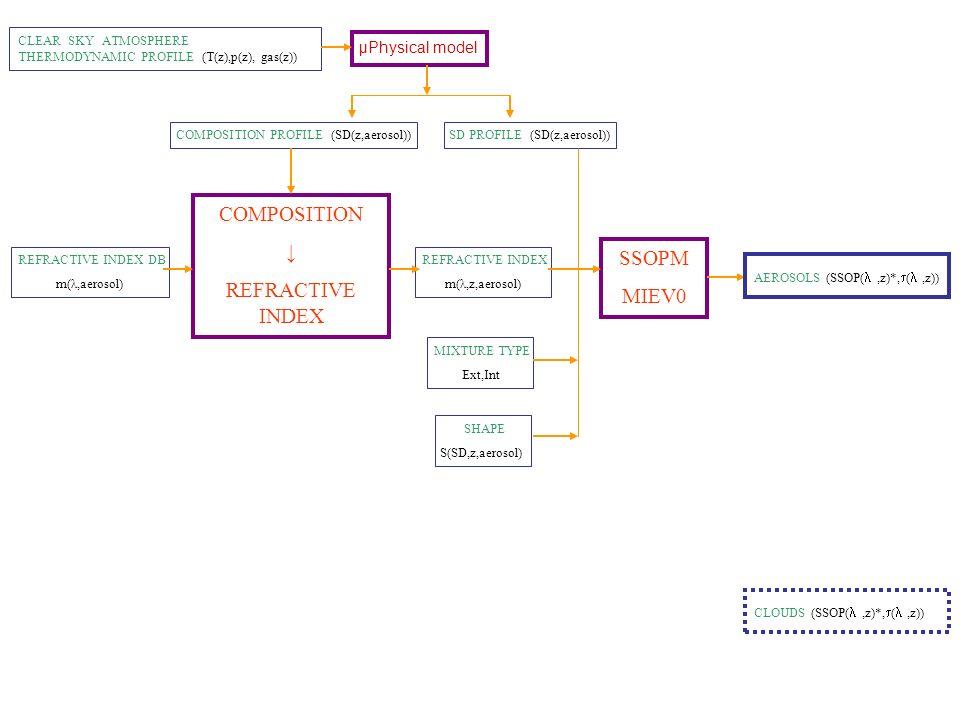 COMPOSITION ↓ REFRACTIVE INDEX SSOPM MIEV0 μPhysical model