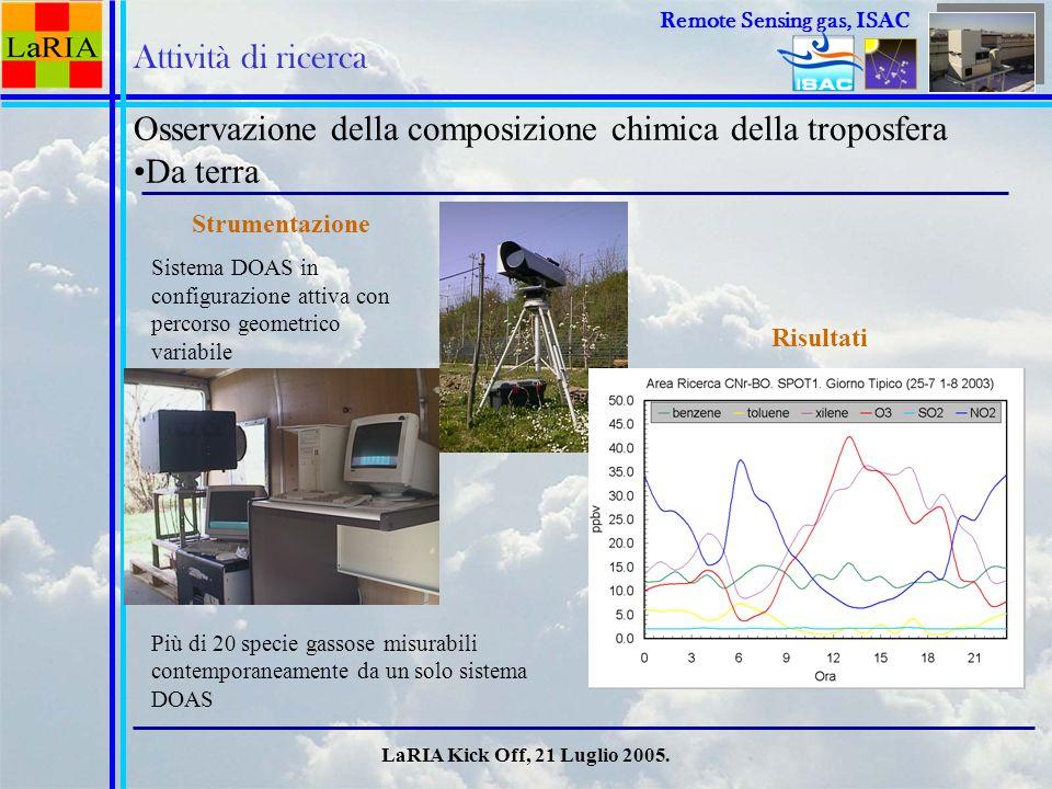 Osservazione della composizione chimica della troposfera Da terra