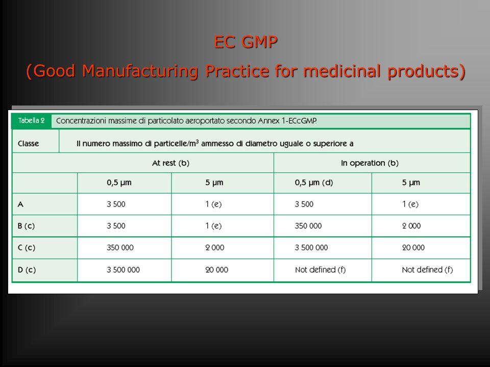 (Good Manufacturing Practice for medicinal products)