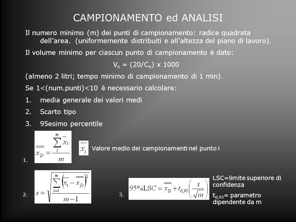 CAMPIONAMENTO ed ANALISI