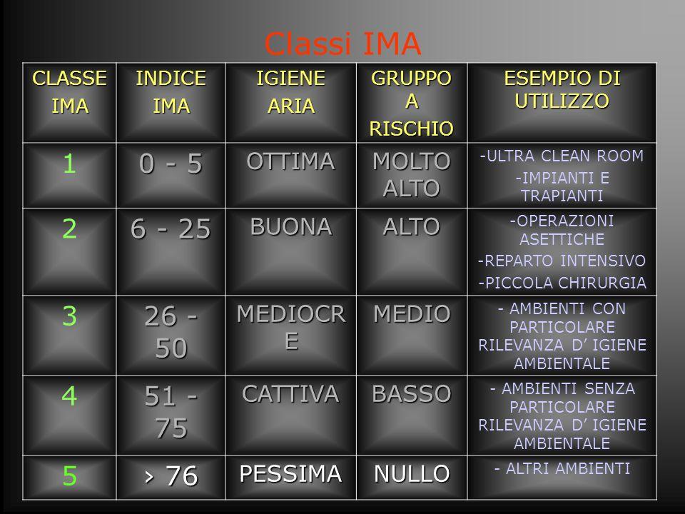 Classi IMA 1 0 - 5 2 6 - 25 3 26 - 50 4 51 - 75 5 › 76 OTTIMA