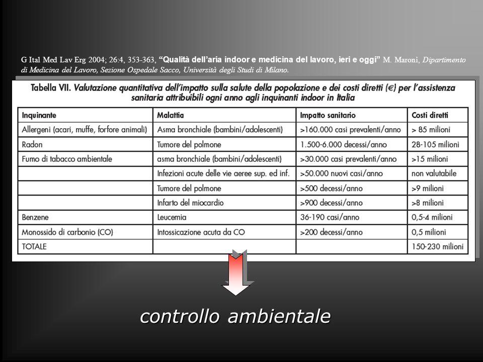 G Ital Med Lav Erg 2004; 26:4, 353-363, Qualità dell'aria indoor e medicina del lavoro, ieri e oggi M. Maroni, Dipartimento di Medicina del Lavoro, Sezione Ospedale Sacco, Università degli Studi di Milano.