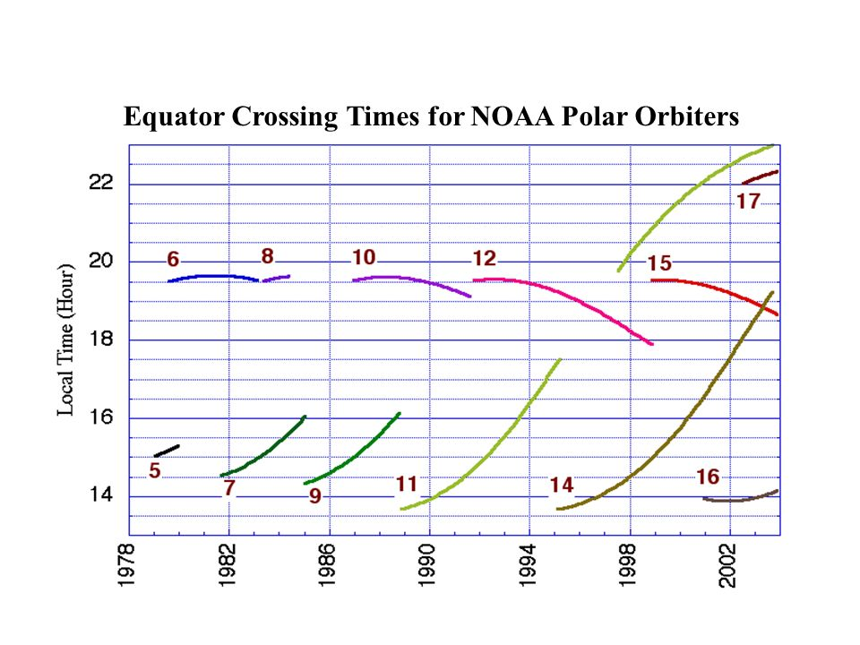 Equator Crossing Times for NOAA Polar Orbiters