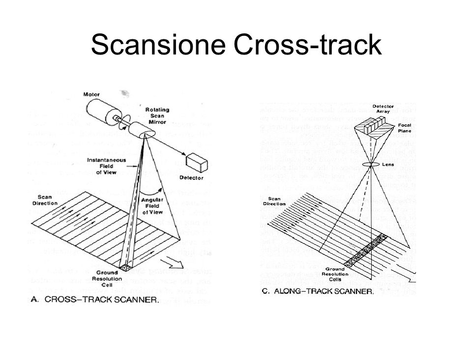 Scansione Cross-track