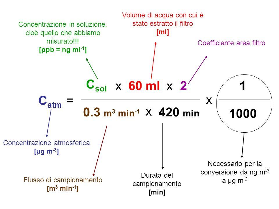 Csol x 60 ml x 2 1 Catm = x 0.3 m3 min-1 x 420 min 1000