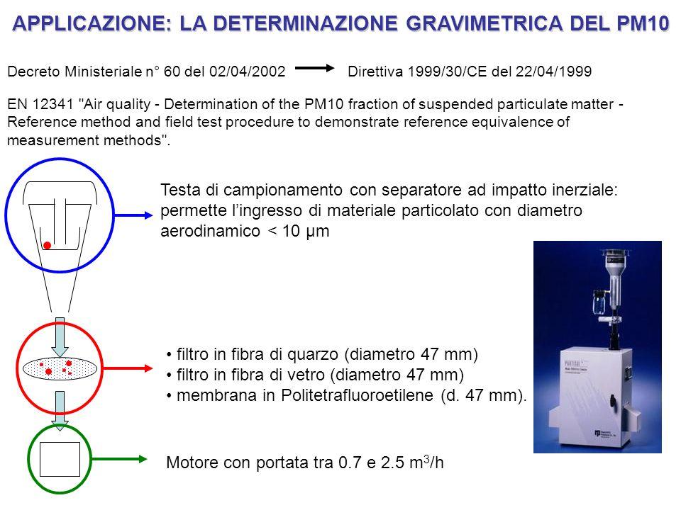 APPLICAZIONE: LA DETERMINAZIONE GRAVIMETRICA DEL PM10