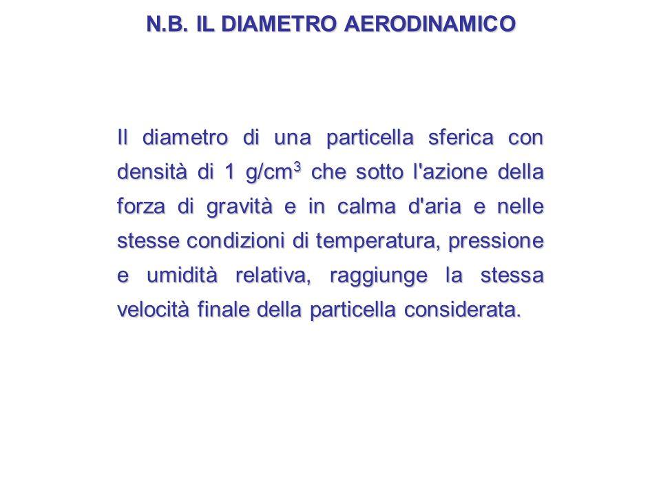 N.B. IL DIAMETRO AERODINAMICO