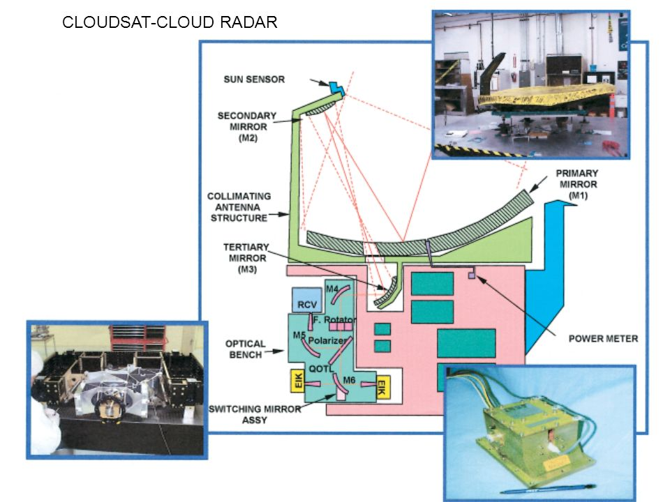 CLOUDSAT-CLOUD RADAR