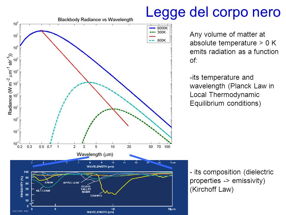 Legge del corpo nero Any volume of matter at absolute temperature > 0 K emits radiation as a function of: