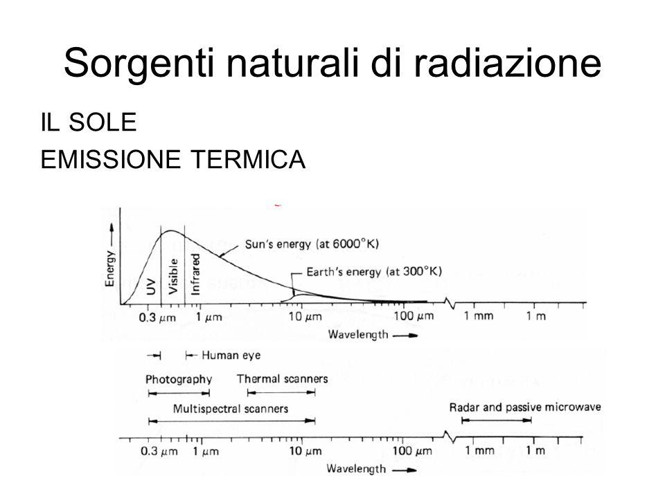 Sorgenti naturali di radiazione