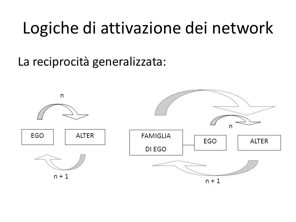 Logiche di attivazione dei network