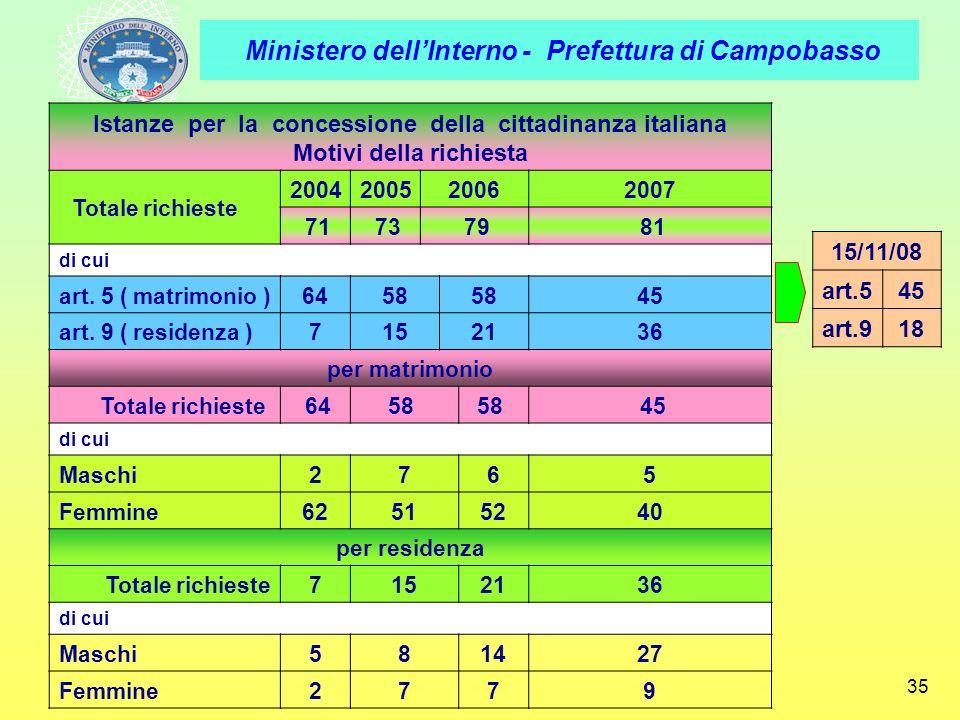 Istanze per la concessione della cittadinanza italiana