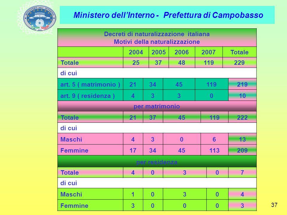 Decreti di naturalizzazione italiana Motivi della naturalizzazione