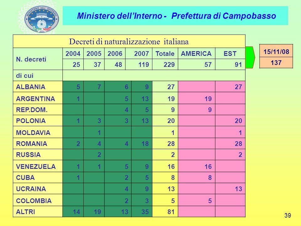 Decreti di naturalizzazione italiana