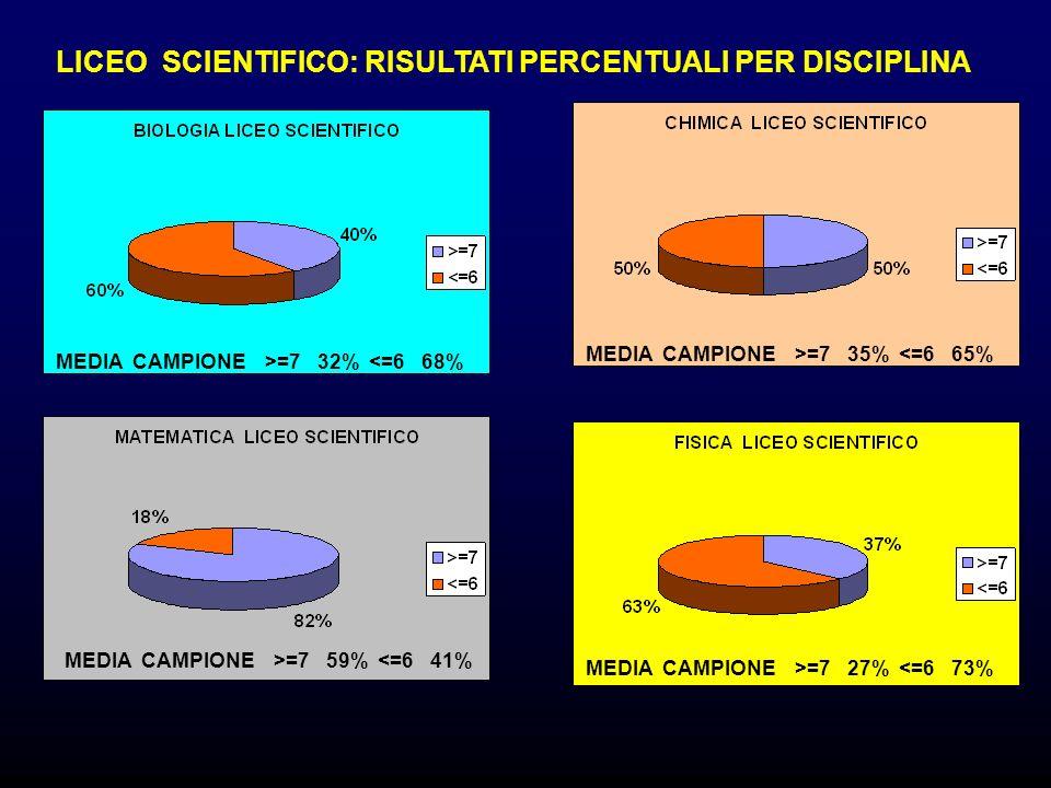 LICEO SCIENTIFICO: RISULTATI PERCENTUALI PER DISCIPLINA