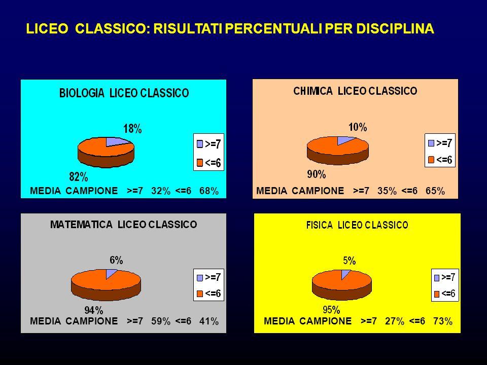 LICEO CLASSICO: RISULTATI PERCENTUALI PER DISCIPLINA