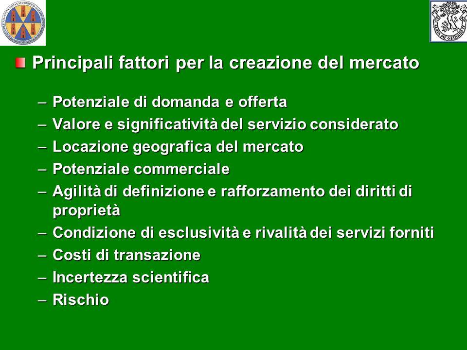 Principali fattori per la creazione del mercato