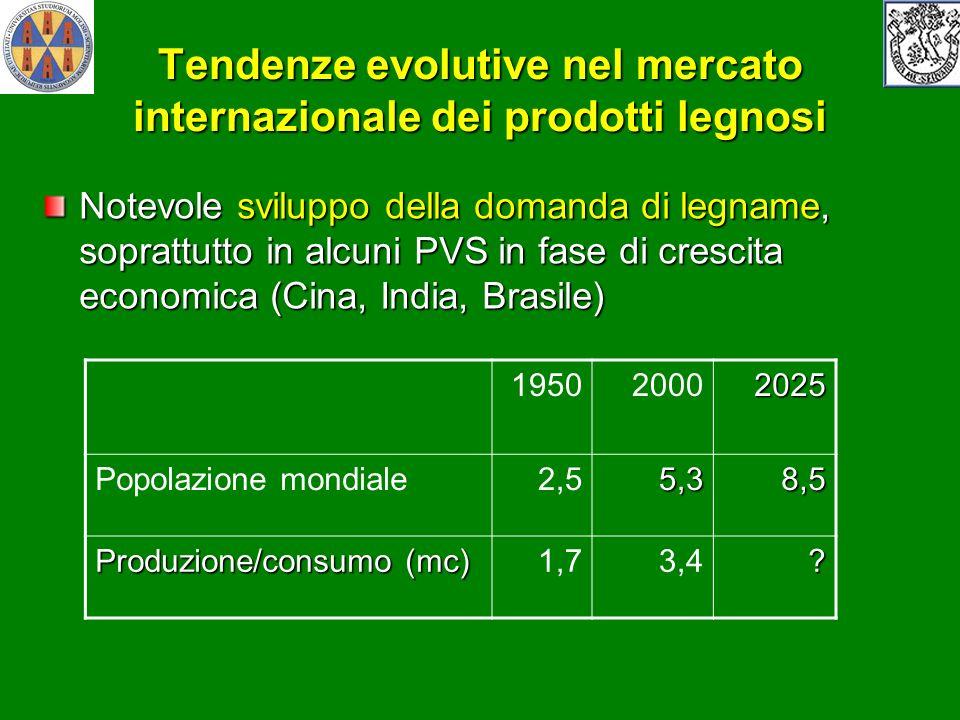 Tendenze evolutive nel mercato internazionale dei prodotti legnosi