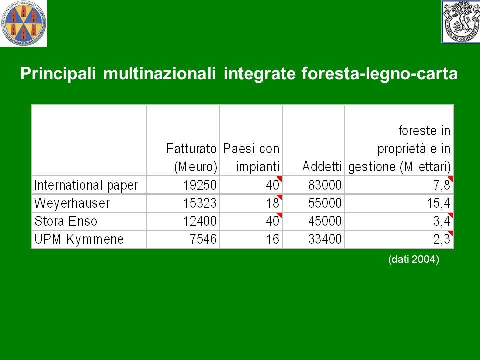 Principali multinazionali integrate foresta-legno-carta