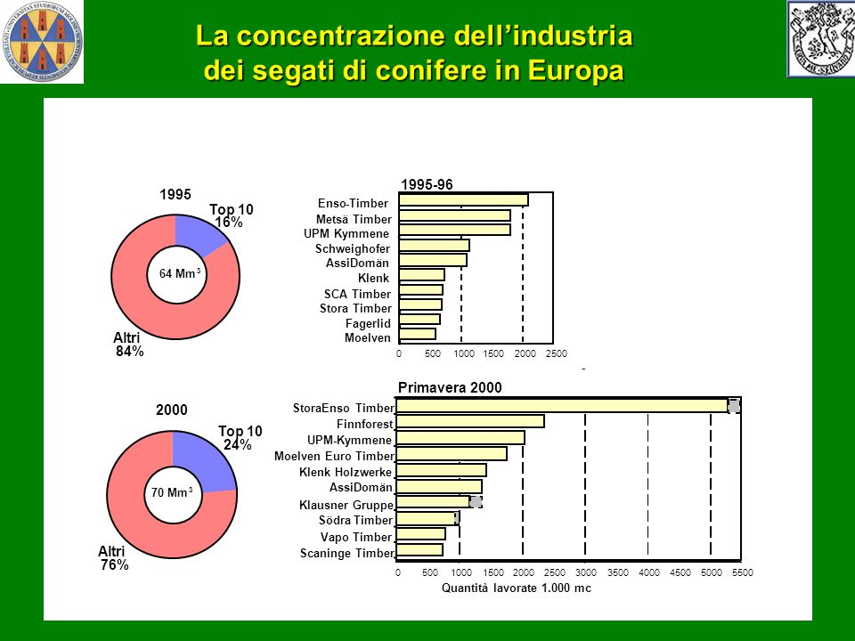 La concentrazione dell'industria dei segati di conifere in Europa