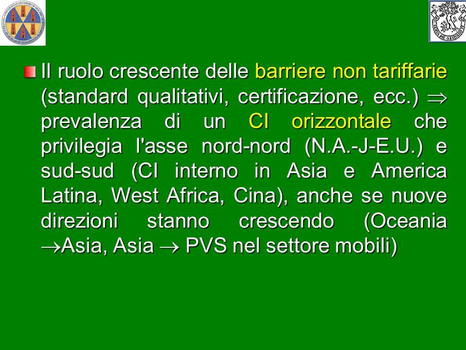 Il ruolo crescente delle barriere non tariffarie (standard qualitativi, certificazione, ecc.)  prevalenza di un CI orizzontale che privilegia l asse nord-nord (N.A.-J-E.U.) e sud-sud (CI interno in Asia e America Latina, West Africa, Cina), anche se nuove direzioni stanno crescendo (Oceania Asia, Asia  PVS nel settore mobili)